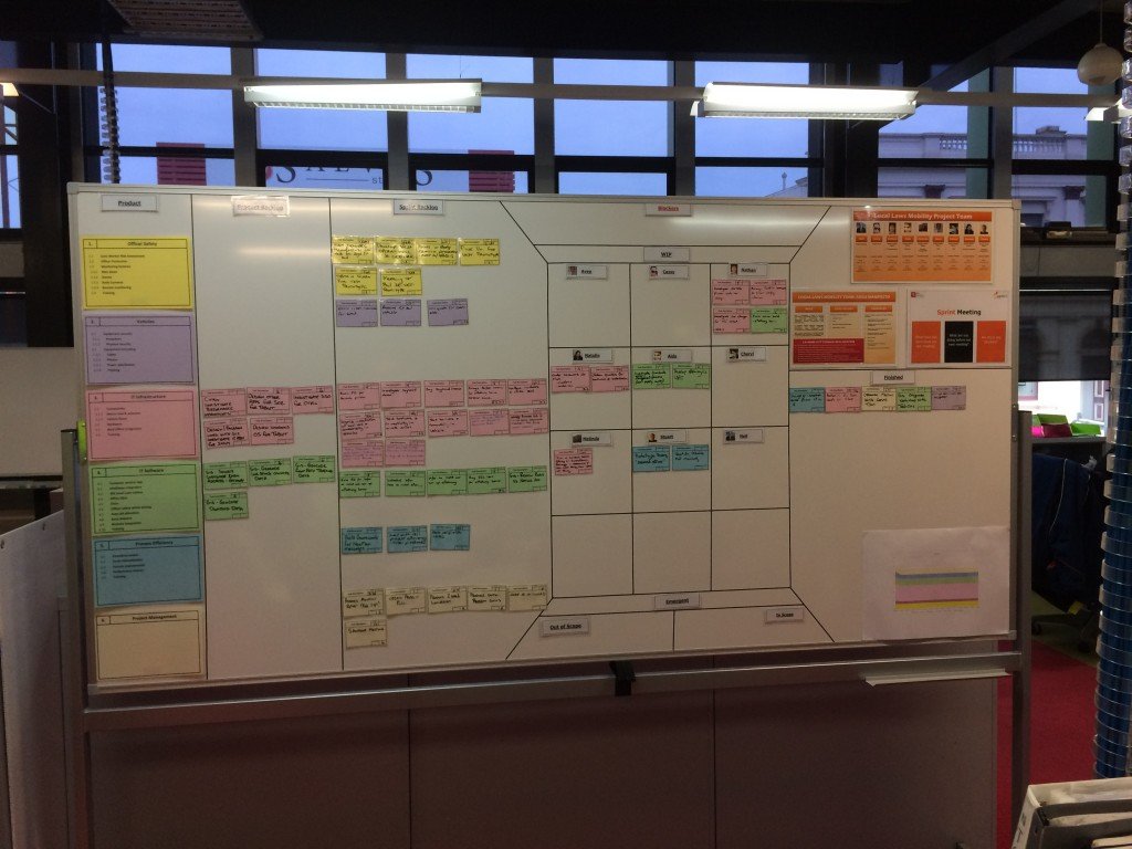 Agile Project Management Scrum Board